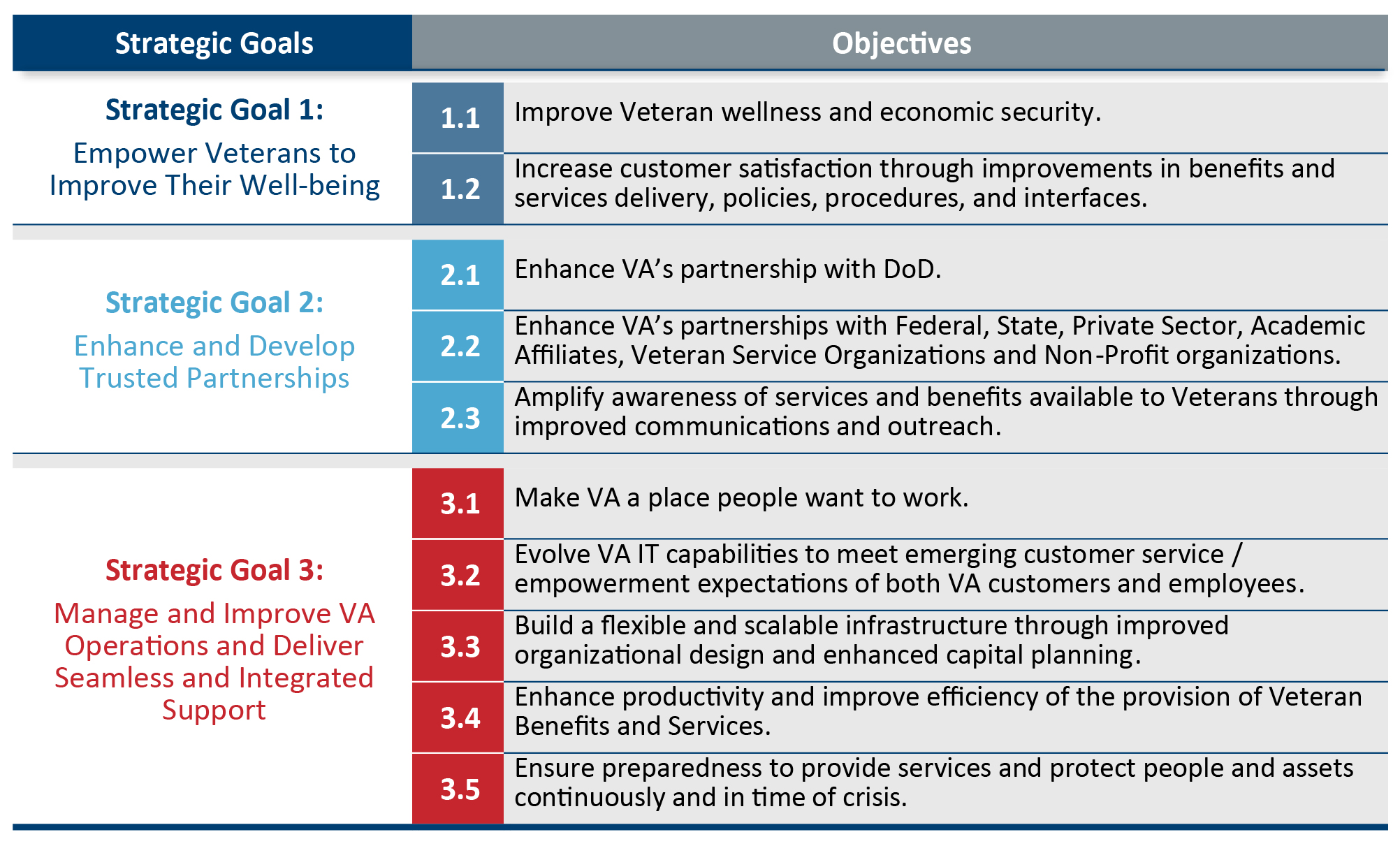 Va strategic planning va ea for Human capital strategic plan template
